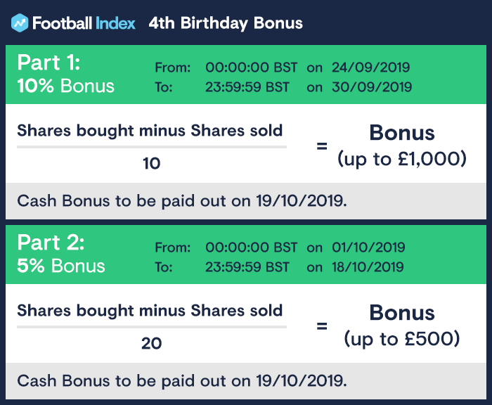 Football Index 4th Birthday Bonus