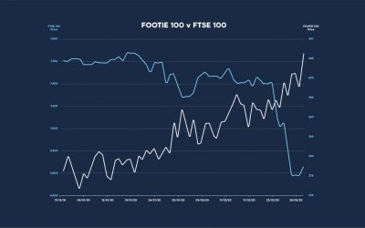 Football Index Latest Market Update February 2020