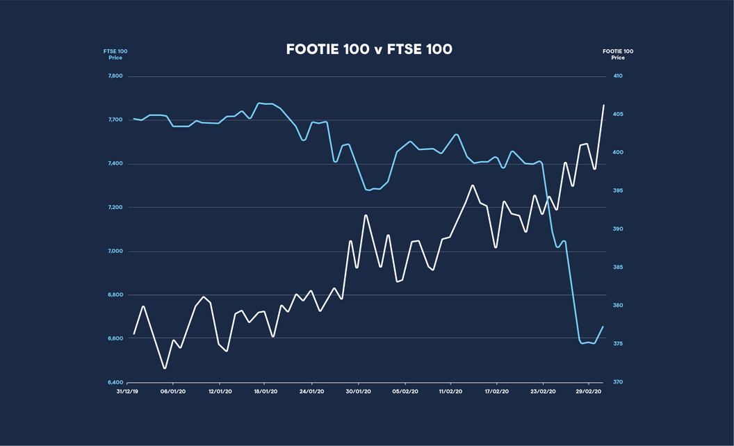 Football Index Footie 100 vs the stock market FTSE 100